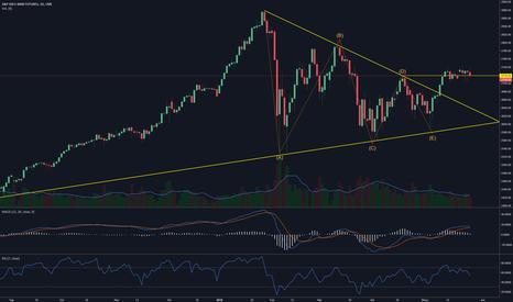 ES1!: #SP500 Futures #ES pausa luego del triángulo simétrico