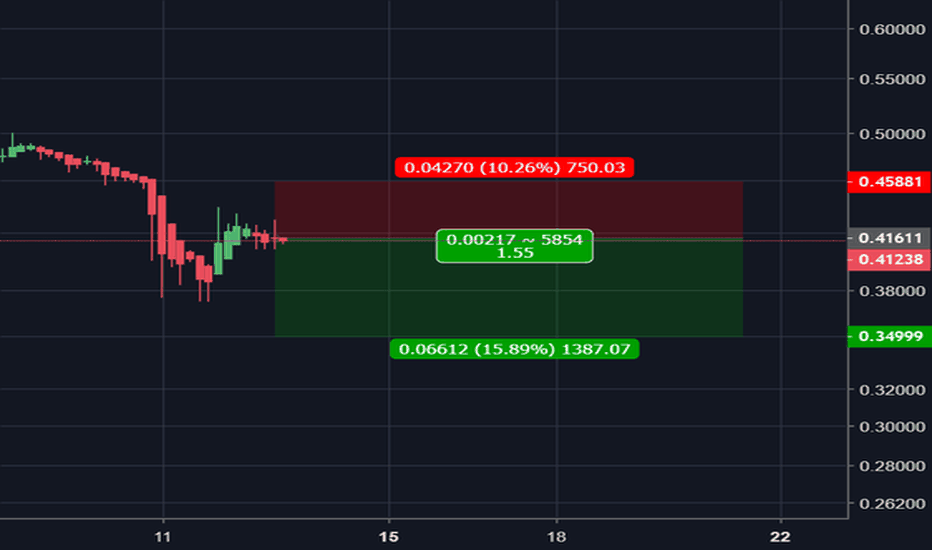 XRPUSD: Ripple Looks Perfect For Yet Another Short