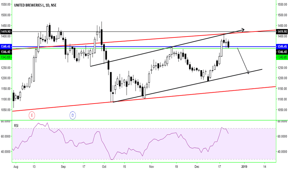 UBL: UBL LOOKING BEARISH NOW