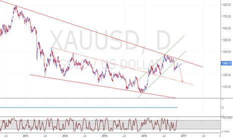 XAUUSD: Sell The Breakout
