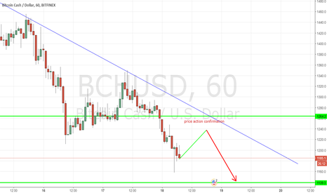 BCHUSD: BTCHUSD - Bitcoin Cash - 1H - Sell on rally