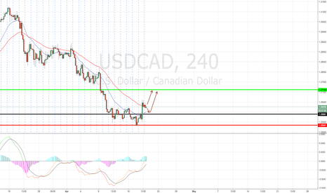 USDCAD: USDCAD ST looking to LONG with a target at 1.2710