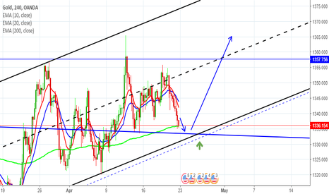 XAUUSD: Gold is in Strong Bullish trend