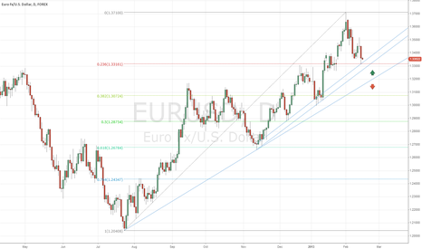 EURUSD: EURUSD basic analysis