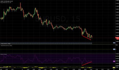 EURUSD: Short term bottom forming?
