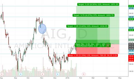 AIG: AIG Long