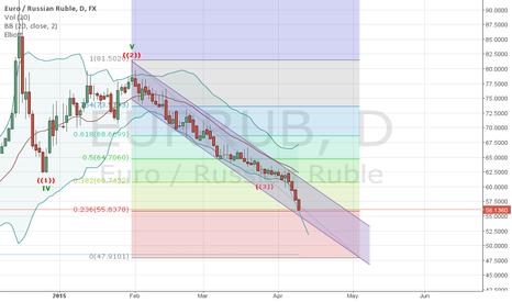 EURRUB: Simple analysis