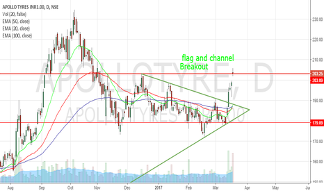 APOLLOTYRE: flag and channel brkout