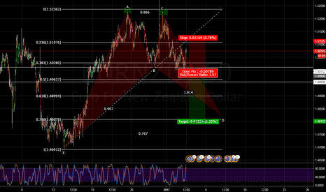 EURNZD: EURNZD,Bat Pattern and Double Top.