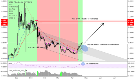 IOTUSD: Same pattern as my ETH/USD pick...