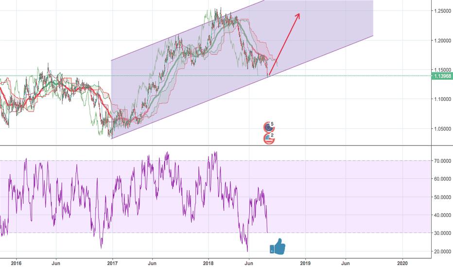 EURUSD: EURUSD back to 1.20 target