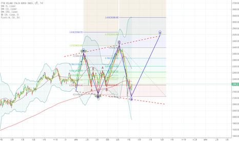 FTMIB: 意大利股市擴散三角
