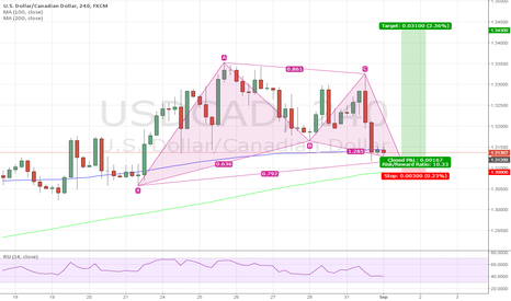 USDCAD: Bullish Gartley for USDCAD