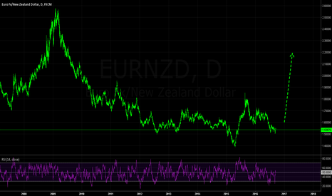 EURNZD: Longer-Term Upside Potential