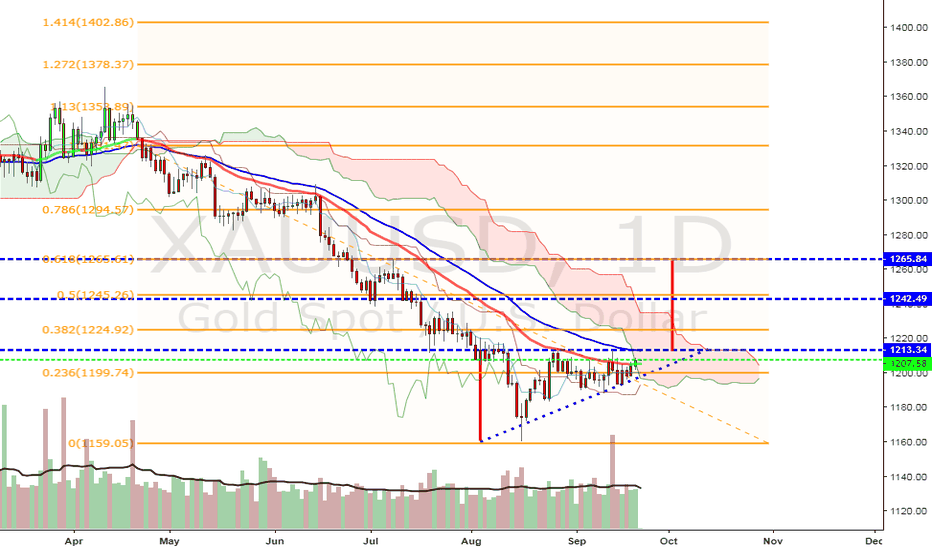 XAUUSD: IS ABOUT TIME FOR GOLD TO TAKE A DECISION...