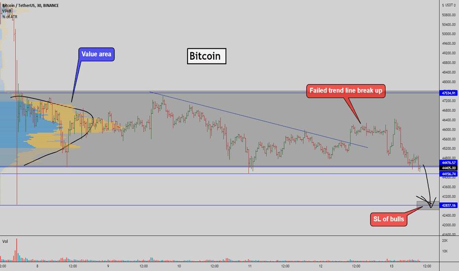 bitcoin aperto tradingview interesse