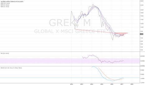 GREK: GREK monthly - looks better and better