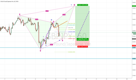 GBPJPY: Potential Ideal Bearish Butterfly
