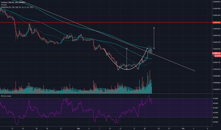 ADABTC: Potential Cup and handle for ADA