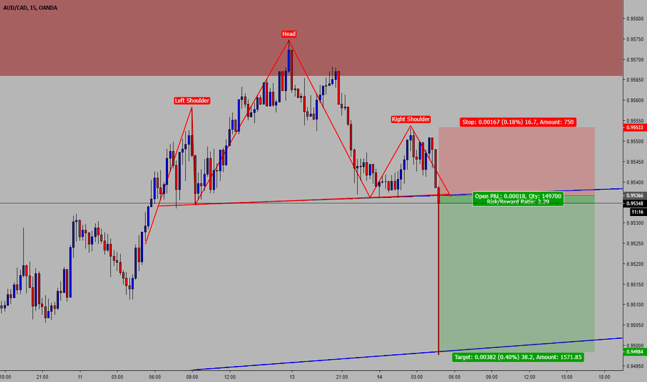 AUDCAD: AUDCAD / Short Idea / 15M