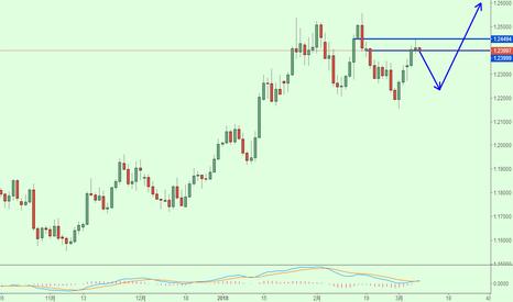 EURUSD: 欧央行利率决议前,日线结构滞涨