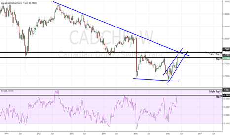 CADCHF: CADCHF : Short coming soon @ 0.8000???