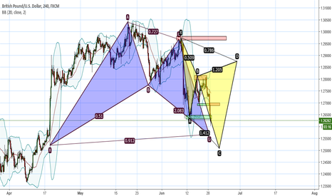 GBPUSD: whic direction market will follow now?