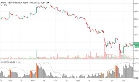 XBTUSD: Williams_Vix_Fix_inverse for finding market tops