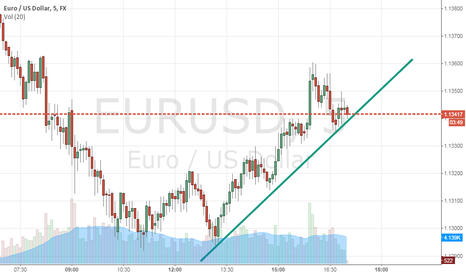 EURUSD: Short in EUR/USD