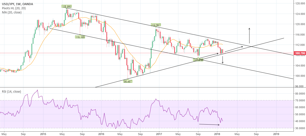 USD JPY: Has it found support?