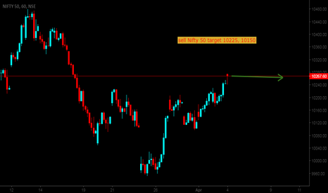NIFTY: Nifty 50 in selling zone, watch for target 10225, 10150