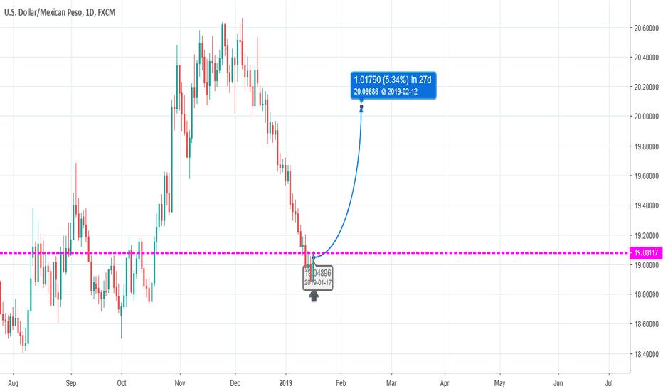 USDMXN: Swing Trade - Long