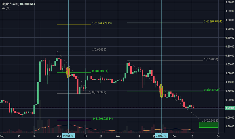 XRPUSD: Repetitive Pattern in Ripple