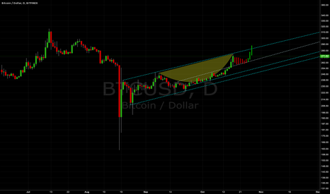 BTCUSD: Angled Cup & Handle on BFX