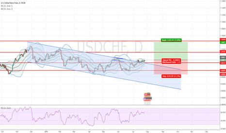 USDCHF: USDCHF - LONG channel break
