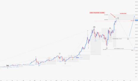 BTCUSD: BTCUSD / D1 : Cette fois les short sont possibles sur le bitcoin