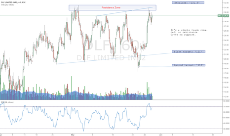 DLF: DLF: Sell on resistance