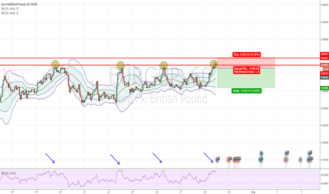 EURGBP: EURGBP - SHORT Resistance + Pin bar