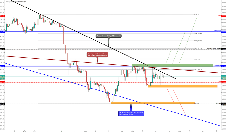 ETHUSD: ETHEREUM - Between The Strong Areas & Ready To Make a Breakout!