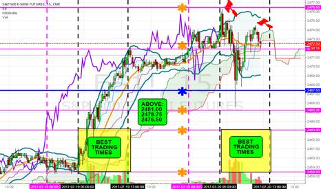 ES1!: ES future- 1st Put, Stop was 2476.50