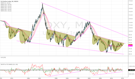 DXY: Will this come as surprise to many!!!