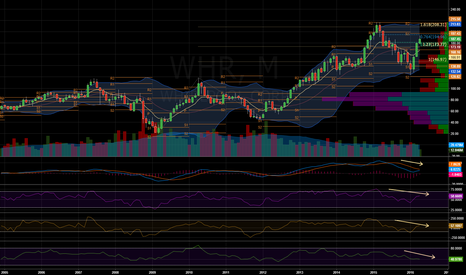WHR: $WHR - Short set up