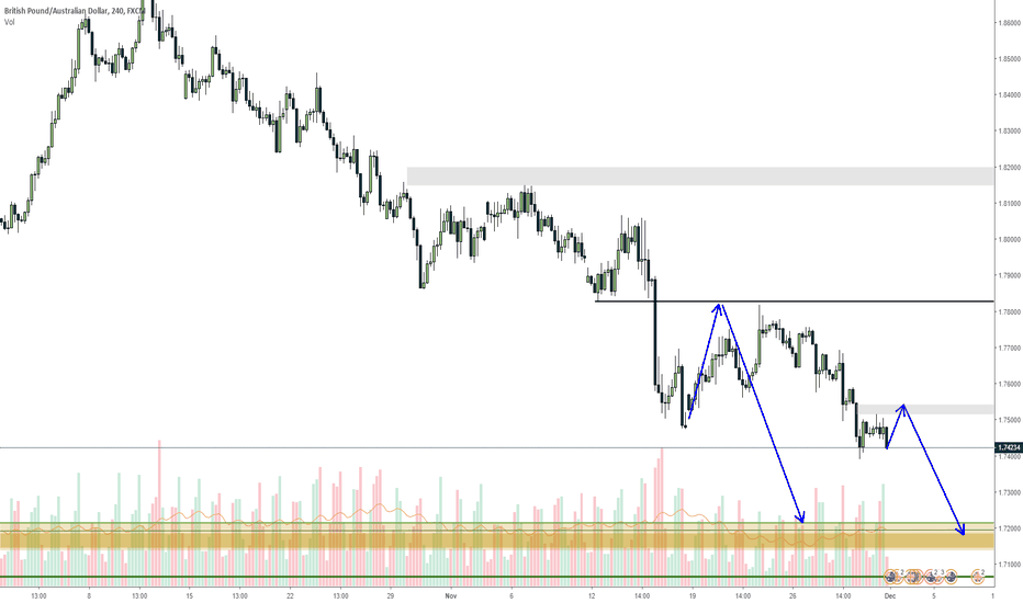 GBPAUD: GBPAUD to continue down to last charts level