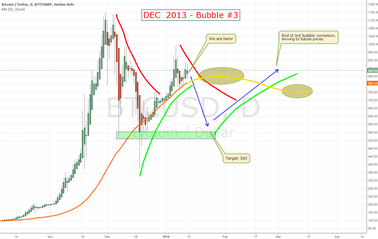 DEC 2013 Bubble #3