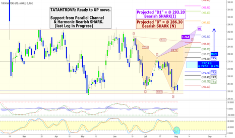 TATAMTRDVR: Is Bearish SHARK & SUP.from Parallel Channel UP Lift TATAMTRDVR?