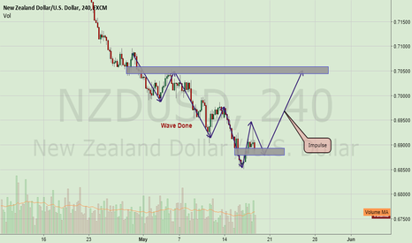 NZDUSD: Wave Done. Getting Ready to go up!