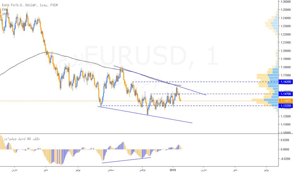 EURUSD: نظرة فنية على اليورو دولار (مدى قصير - مدى طويل)