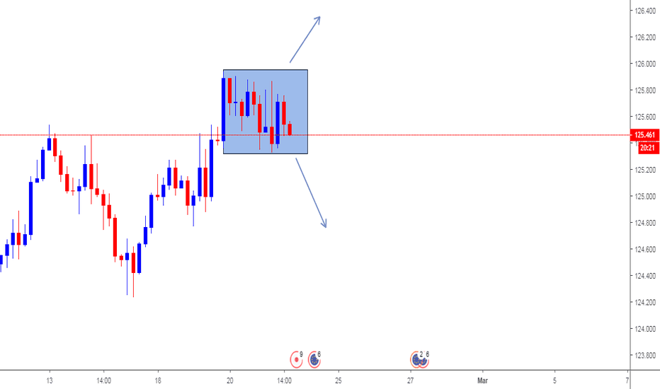 EURJPY: wait to break Rectangle and retest