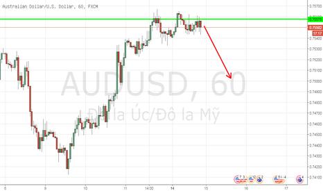 AUDUSD: Lướt sóng H1 AUD/USD