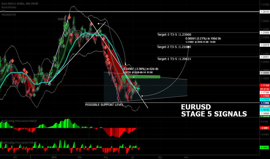 EURUSD: EURUSD Summer Targets Technical Analysis